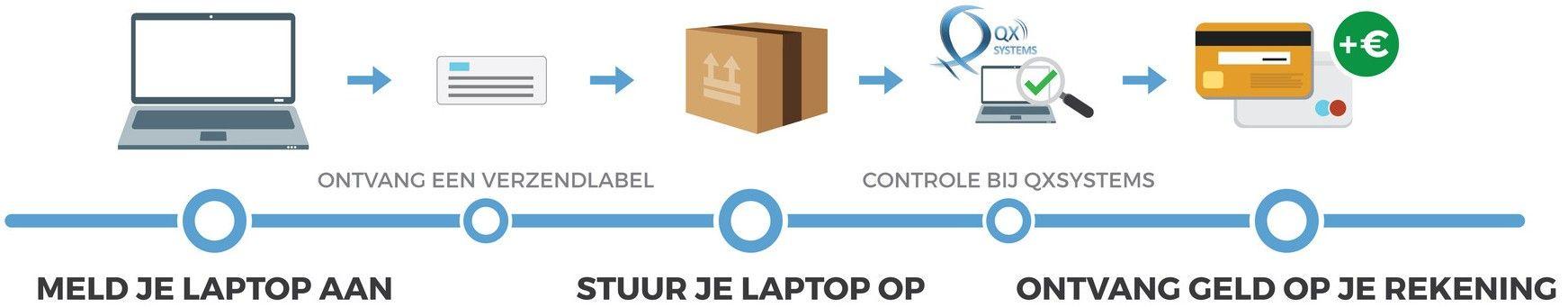 Laptop verkopen
